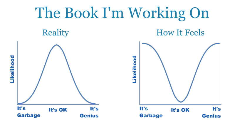 A graphic titled The Book I'm Working On. There are two charts. The first, labeled Reality, shows a bell curve where the likelihood of the book being garbage at one extreme or genius at the other extreme is very low, and the likelihood of it being just okay is high. The second chart, labeled How It Feels, shows an inverted curve, so that the likelihood of the book being either garbage or genius is high, while the likelihood of it being simply okay is low