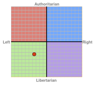 Political compass result: -3.5 on the Left/Economic scale, -3.5 on the Libertarian/Authoritarian scale